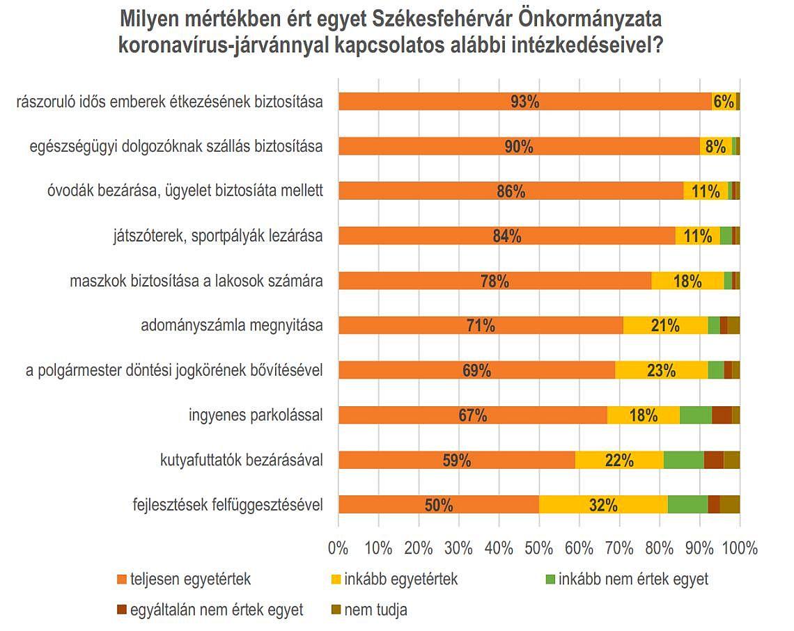 Székesfehérvár Városportál Több mint 4500 an töltötték ki